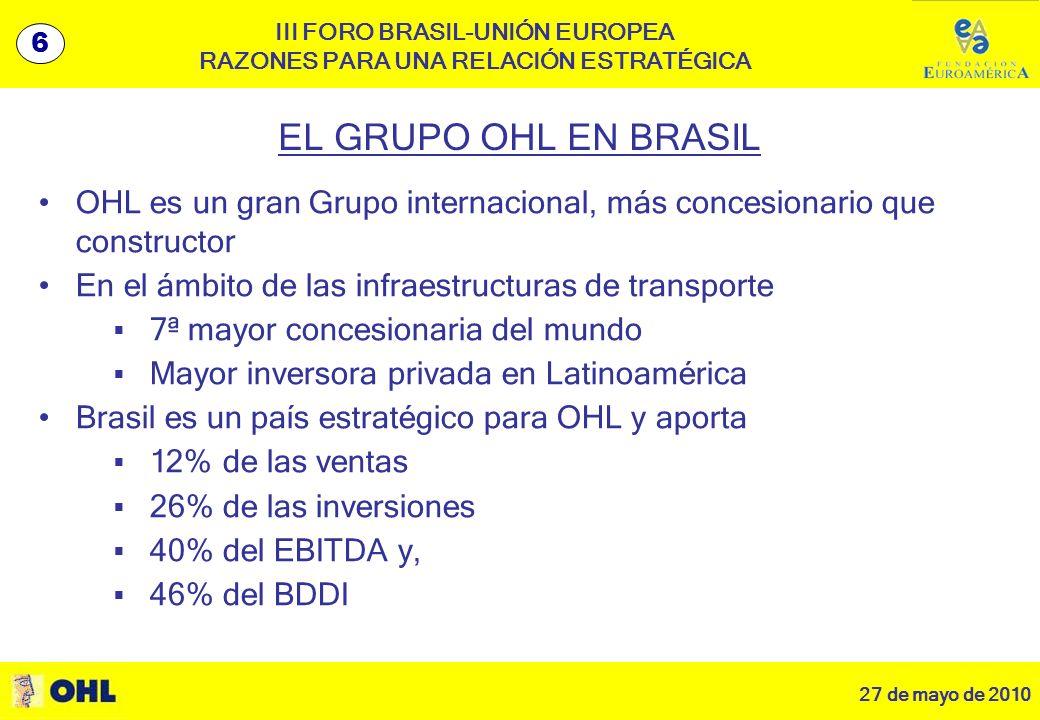 27 de mayo de 2010 7 III FORO BRASIL-UNIÓN EUROPEA RAZONES PARA UNA RELACIÓN ESTRATÉGICA EL GRUPO OHL EN BRASIL OHL es un gran Grupo internacional, más concesionario que constructor En el ámbito de las infraestructuras de transporte 7ª mayor concesionaria del mundo Mayor inversora privada en Latinoamérica Brasil es un país estratégico para OHL y aporta 12% de las ventas 26% de las inversiones 40% del EBITDA y, 46% del BDDI 6