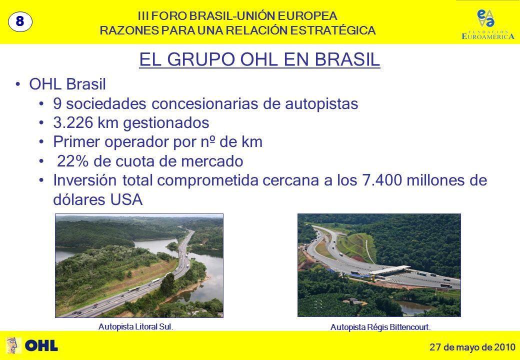 27 de mayo de 2010 9 III FORO BRASIL-UNIÓN EUROPEA RAZONES PARA UNA RELACIÓN ESTRATÉGICA EL GRUPO OHL EN BRASIL OHL Brasil 9 sociedades concesionarias de autopistas 3.226 km gestionados Primer operador por nº de km 22% de cuota de mercado Inversión total comprometida cercana a los 7.400 millones de dólares USA Autopista Litoral Sul.