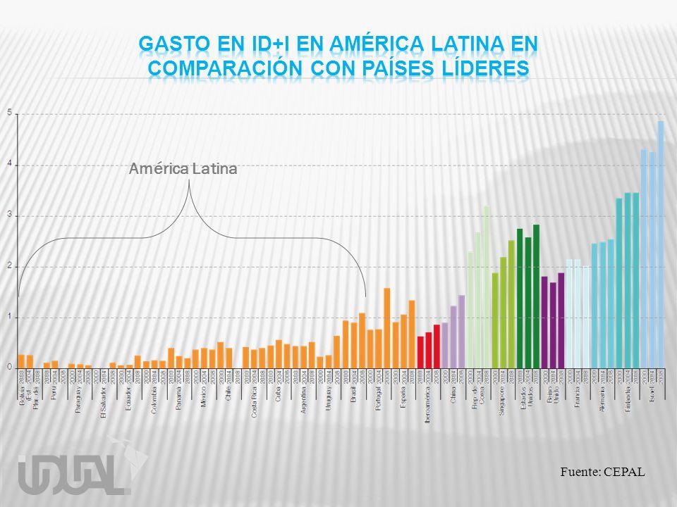 Fuente: CEPAL América Latina