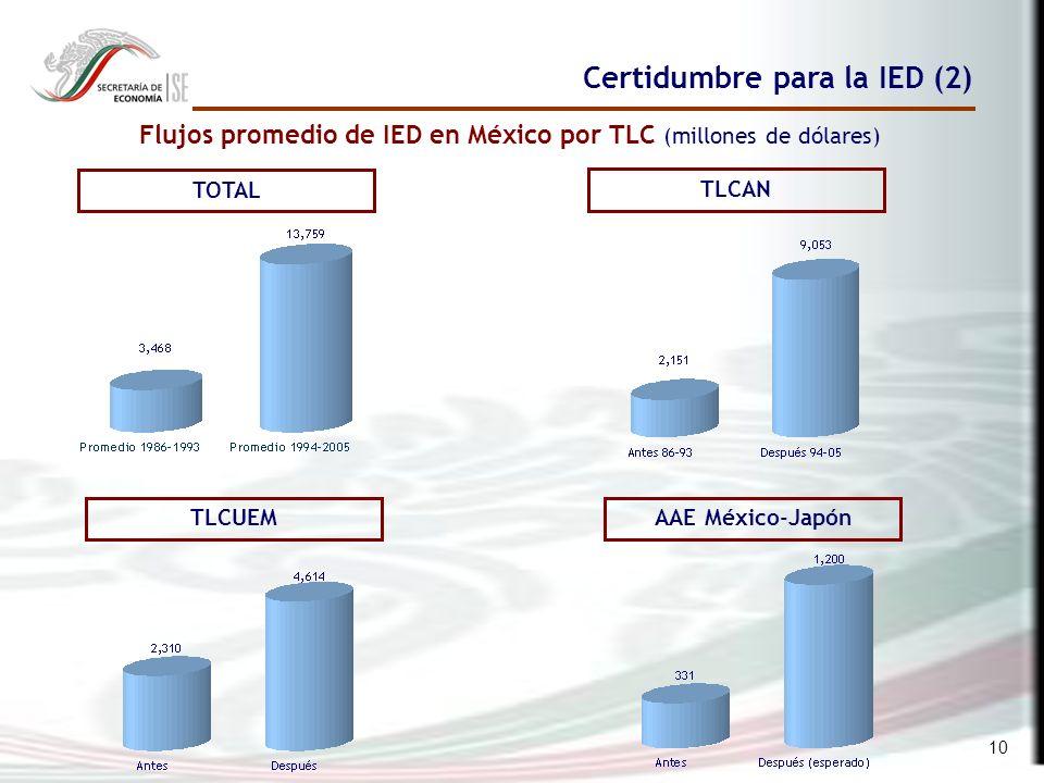 10 Flujos promedio de IED en México por TLC (millones de dólares) TOTAL TLCAN TLCUEMAAE México-Japón Certidumbre para la IED (2)