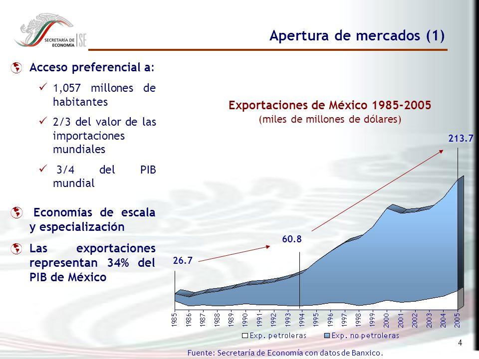 4 Apertura de mercados (1) Fuente: Secretaría de Economía con datos de Banxico.