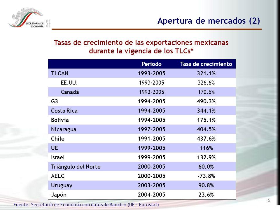 5 PeriodoTasa de crecimiento TLCAN1993-2005321.1% EE.UU.1993-2005326.6% Canadá1993-2005170.6% G31994-2005490.3% Costa Rica1994-2005344.1% Bolivia1994-2005175.1% Nicaragua1997-2005404.5% Chile1991-2005437.6% UE1999-2005116% Israel1999-2005132.9% Triángulo del Norte2000-200560.0% AELC2000-2005-73.8% Uruguay2003-200590.8% Japón2004-200523.6% Apertura de mercados (2) Tasas de crecimiento de las exportaciones mexicanas durante la vigencia de los TLCs* Fuente: Secretaría de Economía con datos de Banxico (UE : Eurostat)