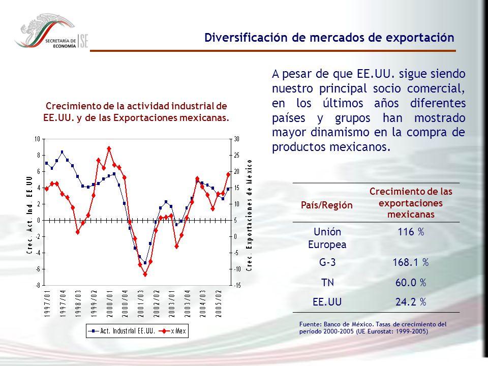 Diversificación de mercados de exportación Crecimiento de la actividad industrial de EE.UU.