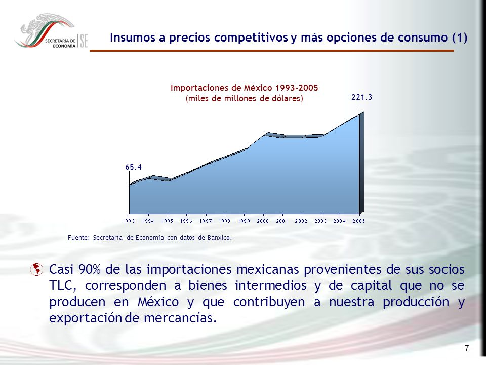 7 Insumos a precios competitivos y más opciones de consumo (1) Fuente: Secretaría de Economía con datos de Banxico.