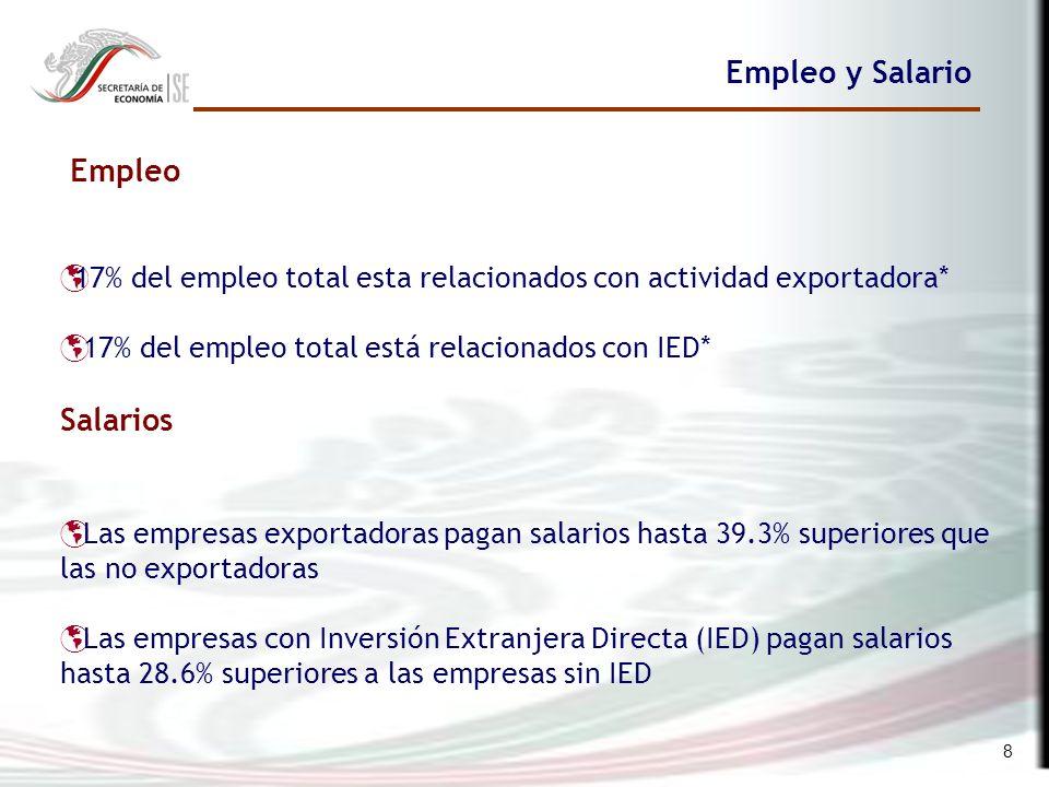8 Empleo y Salario Empleo 17% del empleo total esta relacionados con actividad exportadora* 17% del empleo total está relacionados con IED* Salarios Las empresas exportadoras pagan salarios hasta 39.3% superiores que las no exportadoras Las empresas con Inversión Extranjera Directa (IED) pagan salarios hasta 28.6% superiores a las empresas sin IED