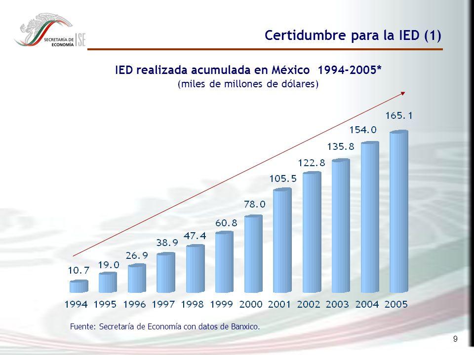 9 Certidumbre para la IED (1) Fuente: Secretaría de Economía con datos de Banxico.