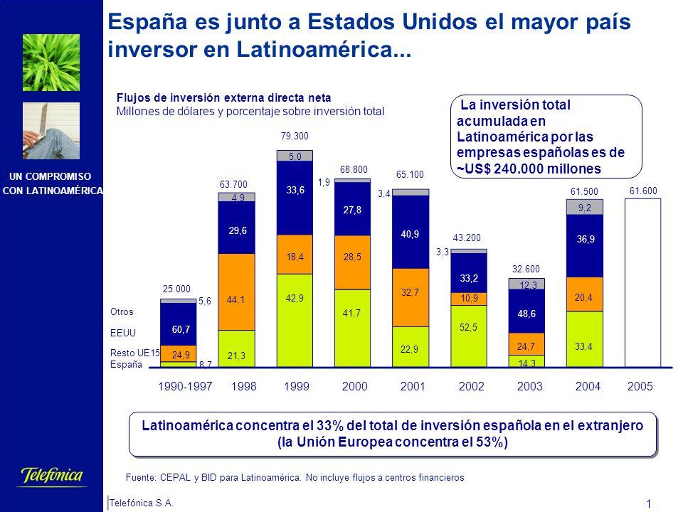 La inversión española en Latinoamérica: Telefónica Telefónica, S.A. SDG de Relaciones Corporativas Latinoamérica II Seminario España, Puerta de Europa