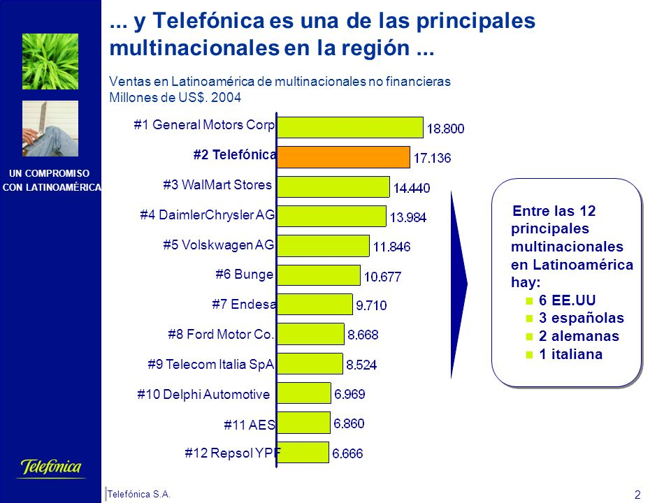 UN COMPROMISO CON LATINOAMÉRICA Telefónica S.A. 1 Flujos de inversión externa directa neta Millones de dólares y porcentaje sobre inversión total Espa