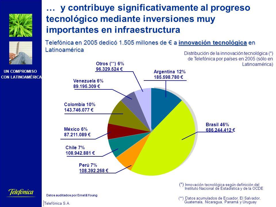 UN COMPROMISO CON LATINOAMÉRICA Telefónica S.A. 3 Inversiones Financieras (M&A) 9.802 CapEx 4.4023.8635.0239.314 33.656 Millones Cifras a Abril 2006 C