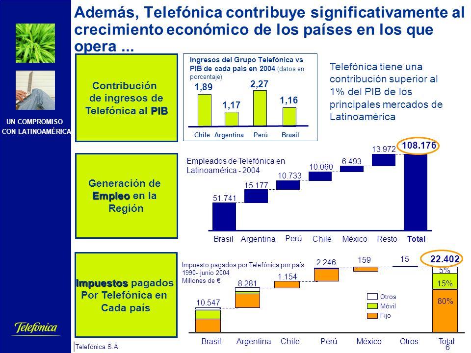 UN COMPROMISO CON LATINOAMÉRICA Telefónica S.A. 5 * Abril 2006 Fuente: Telefónica Toda esta inversión ha convertido a Telefónica en un operador líder