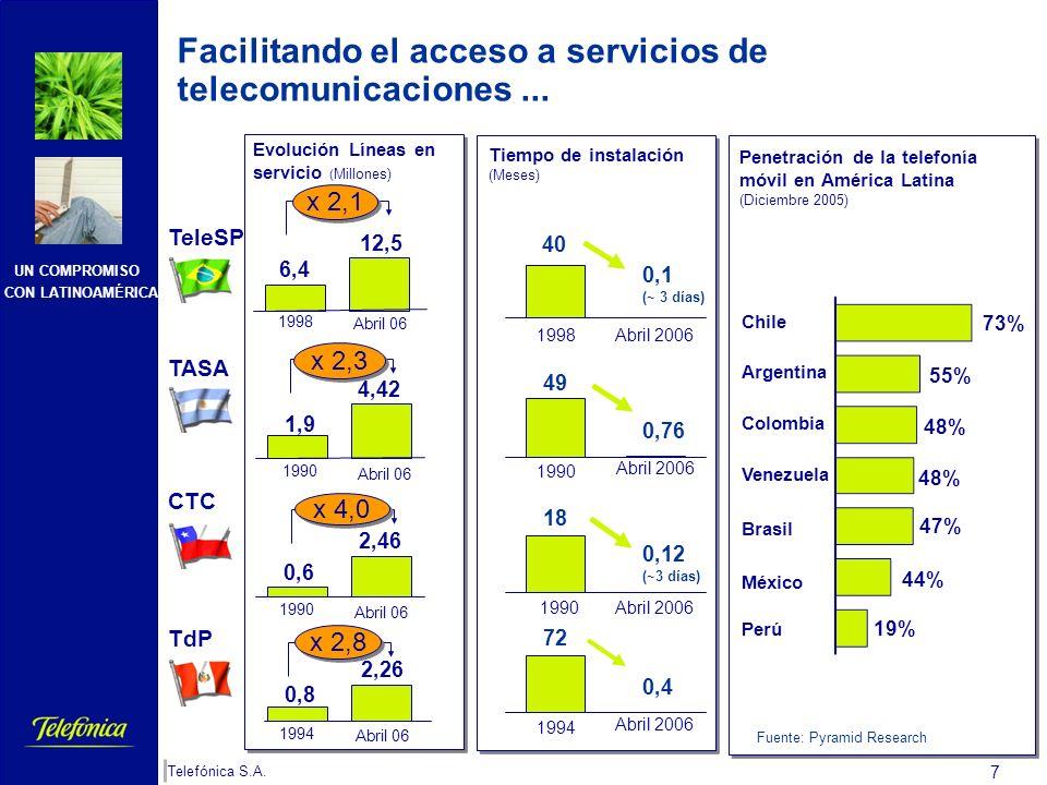 UN COMPROMISO CON LATINOAMÉRICA Telefónica S.A. 6 Además, Telefónica contribuye significativamente al crecimiento económico de los países en los que o