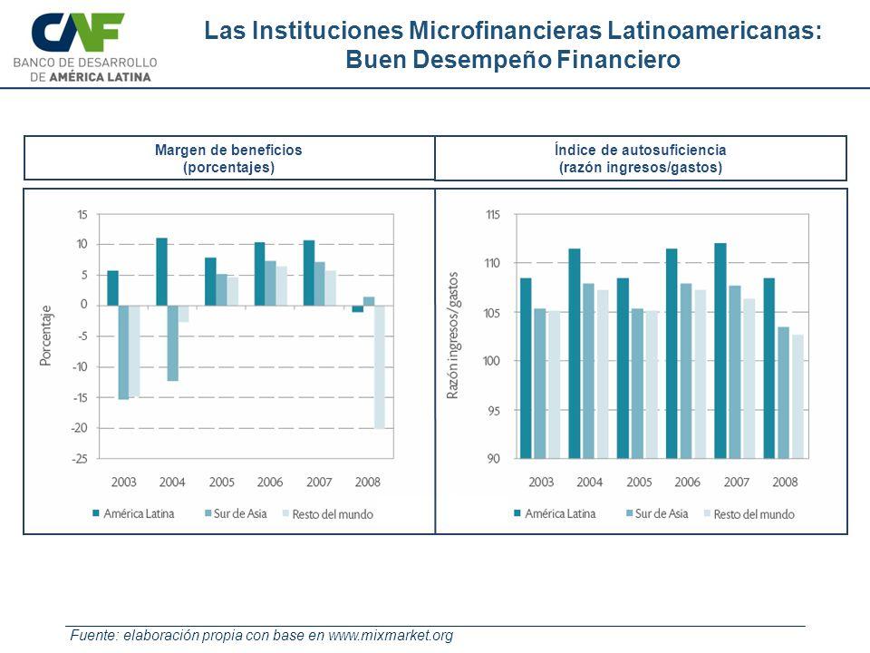 Índice de autosuficiencia (razón ingresos/gastos) Las Instituciones Microfinancieras Latinoamericanas: Buen Desempeño Financiero Fuente: elaboración p