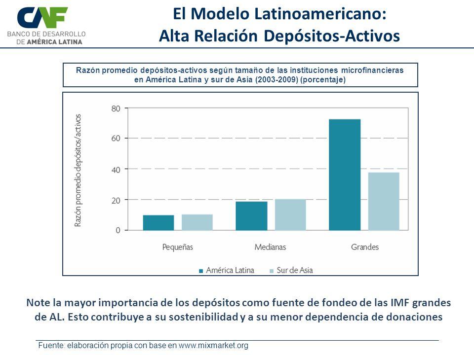 Note la mayor importancia de los depósitos como fuente de fondeo de las IMF grandes de AL. Esto contribuye a su sostenibilidad y a su menor dependenci