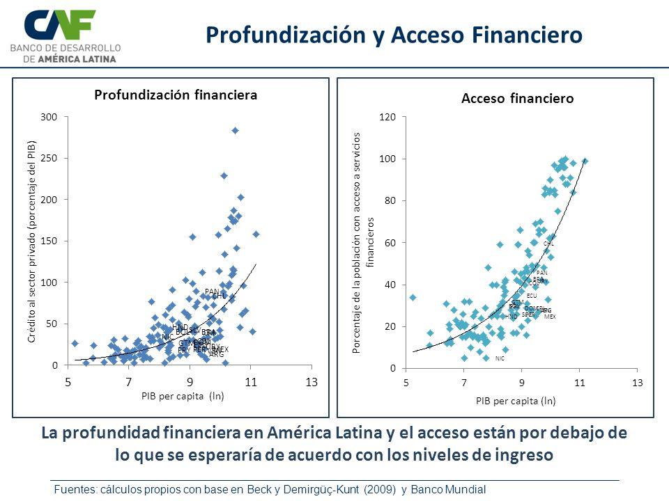 Fuentes: cálculos propios con base en Beck y Demirgüç-Kunt (2009) y Banco Mundial Profundización y Acceso Financiero La profundidad financiera en Amér