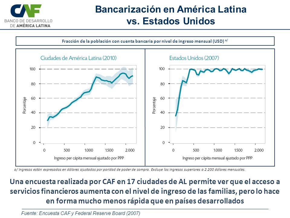 Fracción de la población con cuenta bancaria por nivel de ingreso mensual (USD) a/ a/ Ingresos están expresados en dólares ajustados por paridad de po
