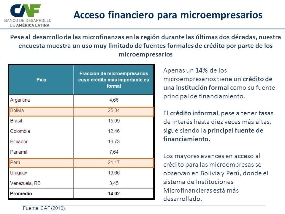 Apenas un 14% de los microempresarios tiene un crédito de una institución formal como su fuente principal de financiamiento. El crédito informal, pese