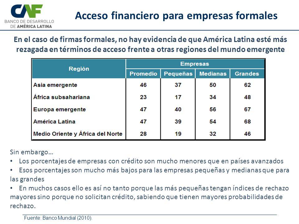 Acceso financiero para empresas formales Fuente: Banco Mundial (2010). Sin embargo… Los porcentajes de empresas con crédito son mucho menores que en p