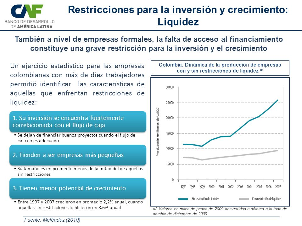 Colombia: Dinámica de la producción de empresas con y sin restricciones de liquidez a/ a/ Valores en miles de pesos de 2009 convertidos a dólares a la