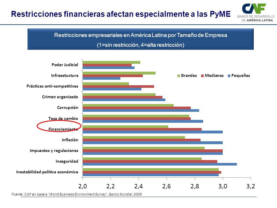 Fuente: CAF en base a World Business Environment Survey, Banco Mundial. 2008 Restricciones empresariales en América Latina por Tamaño de Empresa (1=si