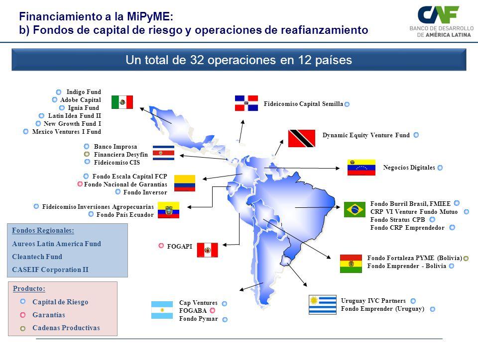 Un total de 32 operaciones en 12 países Fondo Fortaleza PYME (Bolivia) Fondo Emprender - Bolivia Fondo Escala Capital FCP Fondo Nacional de Garantías