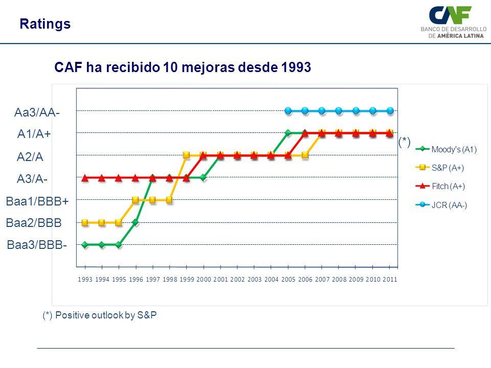 Ratings A2/A A3/A- Baa1/BBB+ Baa2/BBB Baa3/BBB- A1/A+ Aa3/AA- (*) (*) Positive outlook by S&P CAF ha recibido 10 mejoras desde 1993