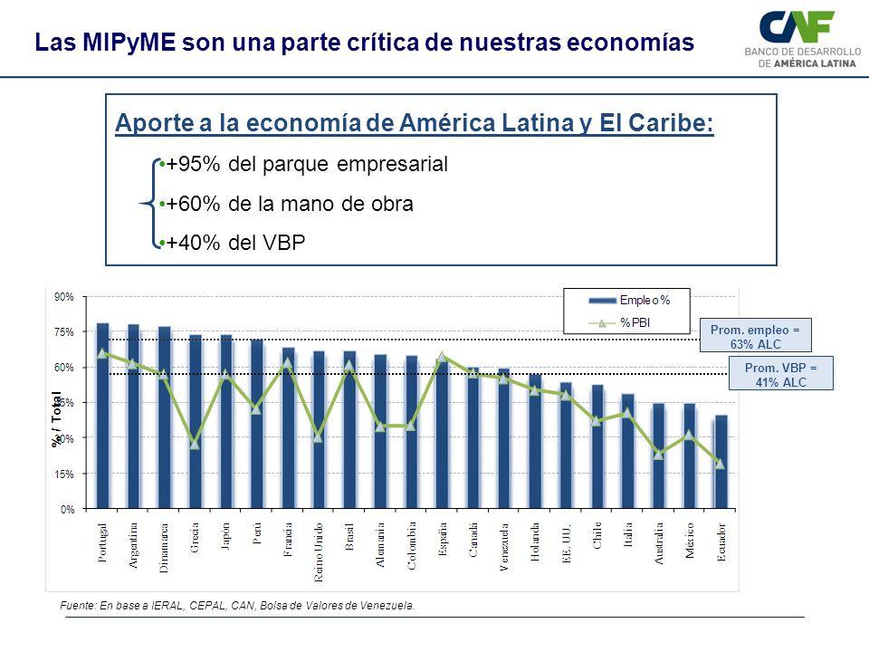 Prom. empleo = 63% ALC Prom. VBP = 41% ALC Fuente: En base a IERAL, CEPAL, CAN, Bolsa de Valores de Venezuela. Aporte a la economía de América Latina