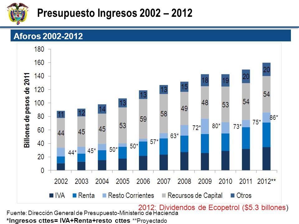 Presupuesto Ingresos 2002 – 2012 Aforos 2002-2012 Fuente: Dirección General de Presupuesto-Ministerio de Hacienda *Ingresos cttes= IVA+Renta+resto cttes **Proyectado 2012: Dividendos de Ecopetrol ($5.3 billones)