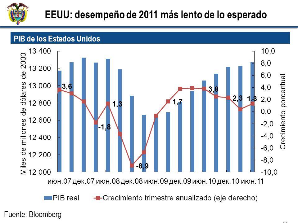 EEUU: desempeño de 2011 más lento de lo esperado 12 PIB de los Estados Unidos Fuente: Bloomberg