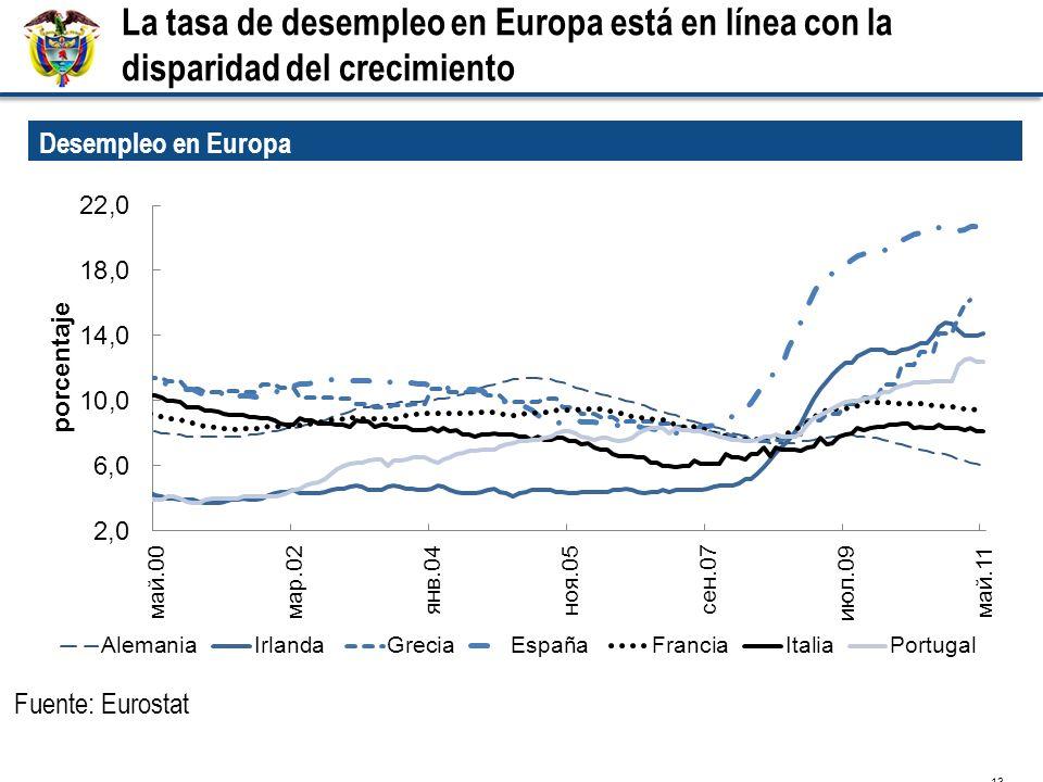La tasa de desempleo en Europa está en línea con la disparidad del crecimiento 13 Desempleo en Europa Fuente: Eurostat