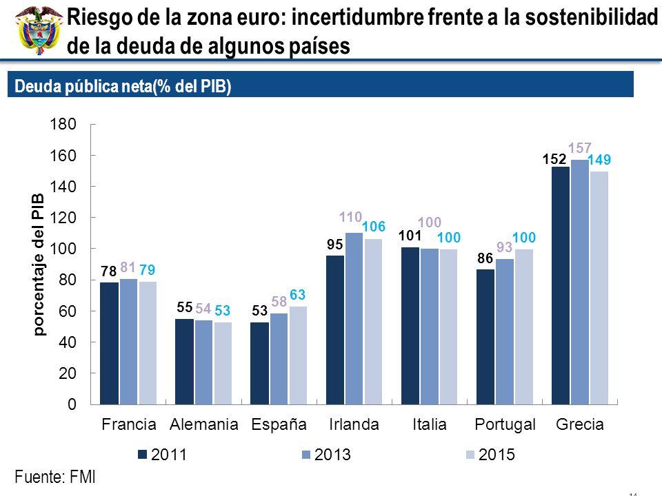 Riesgo de la zona euro: incertidumbre frente a la sostenibilidad de la deuda de algunos países 14 Deuda pública neta(% del PIB) Fuente: FMI