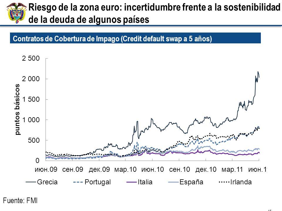 Riesgo de la zona euro: incertidumbre frente a la sostenibilidad de la deuda de algunos países 15 Contratos de Cobertura de Impago (Credit default swap a 5 años) Fuente: FMI