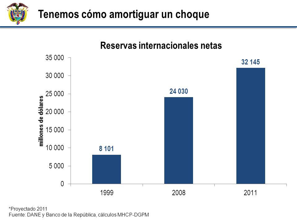 Tenemos cómo amortiguar un choque *Proyectado 2011 Fuente: DANE y Banco de la República, cálculos MHCP-DGPM