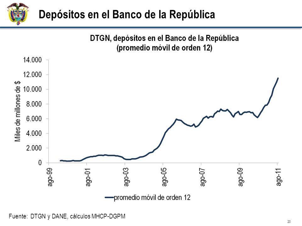 Depósitos en el Banco de la República Fuente: DTGN y DANE, cálculos MHCP-DGPM 20