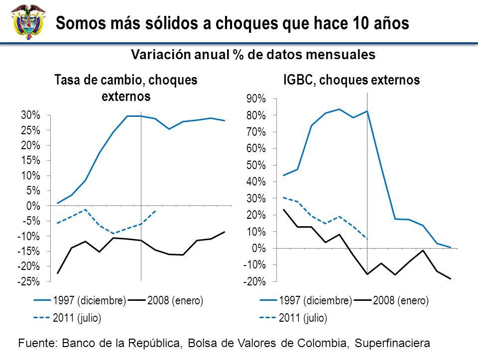 Somos más sólidos a choques que hace 10 años Fuente: Banco de la República, Bolsa de Valores de Colombia, Superfinaciera Variación anual % de datos mensuales