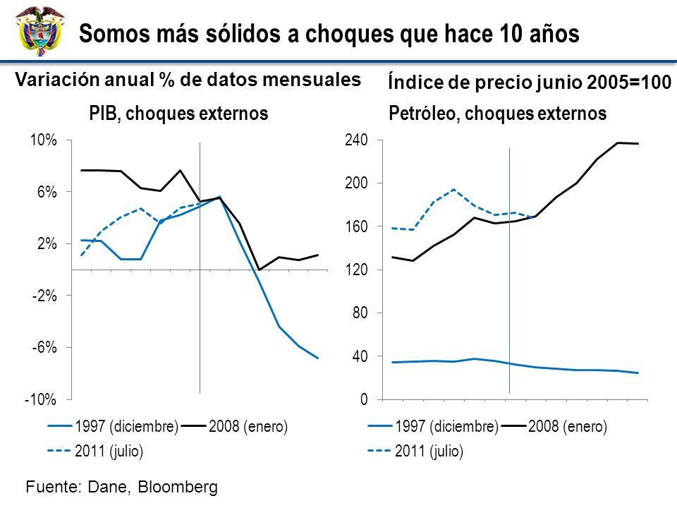 Índice de precio junio 2005=100 Somos más sólidos a choques que hace 10 años Fuente: Dane, Bloomberg
