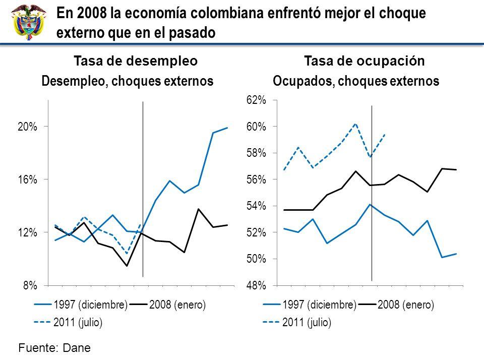 Tasa de desempleoTasa de ocupación En 2008 la economía colombiana enfrentó mejor el choque externo que en el pasado Fuente: Dane