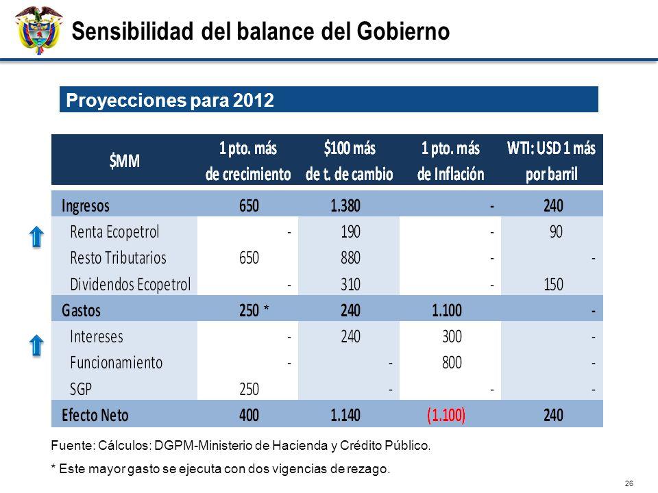 26 Sensibilidad del balance del Gobierno Fuente: Cálculos: DGPM-Ministerio de Hacienda y Crédito Público. * Este mayor gasto se ejecuta con dos vigenc