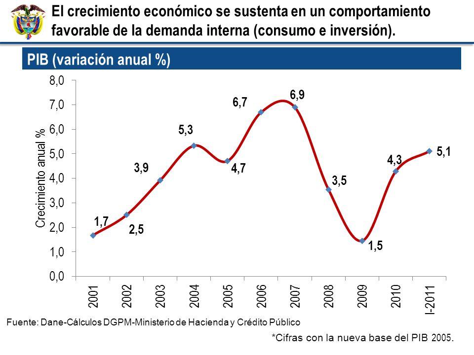 Fuente: Dane-Cálculos DGPM-Ministerio de Hacienda y Crédito Público *Cifras con la nueva base del PIB 2005. PIB (variación anual %) El crecimiento eco