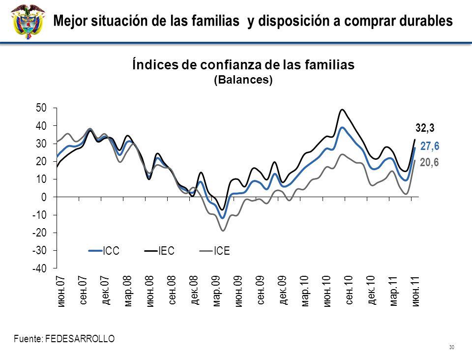 Índices de confianza de las familias (Balances) Fuente: FEDESARROLLO 30 Mejor situación de las familias y disposición a comprar durables