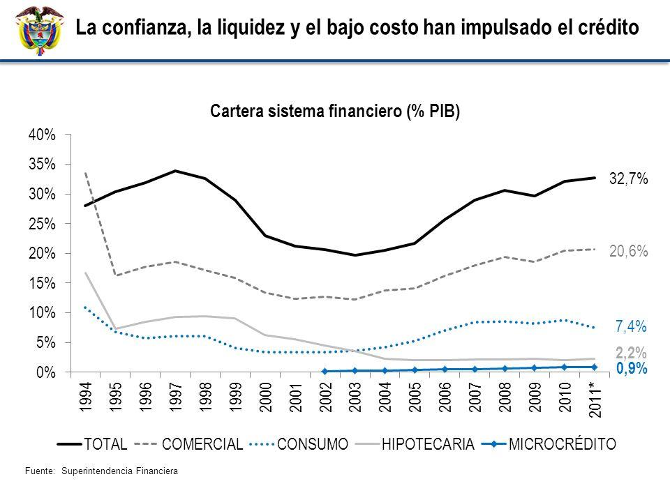 Fuente: Superintendencia Financiera La confianza, la liquidez y el bajo costo han impulsado el crédito