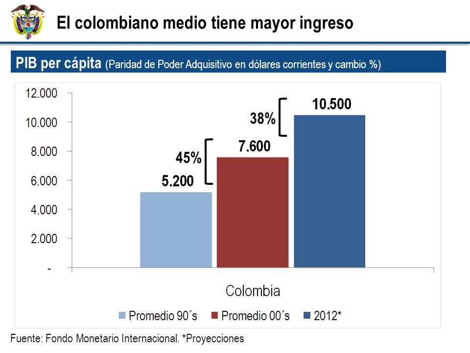 45% 38% PIB per cápita (Paridad de Poder Adquisitivo en dólares corrientes y cambio %) Fuente: Fondo Monetario Internacional. *Proyecciones El colombi