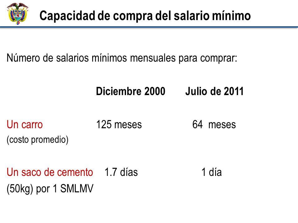 Número de salarios mínimos mensuales para comprar: Diciembre 2000Julio de 2011 Un carro 125 meses 64 meses (costo promedio) Un saco de cemento 1.7 días 1 día (50kg) por 1 SMLMV Capacidad de compra del salario mínimo