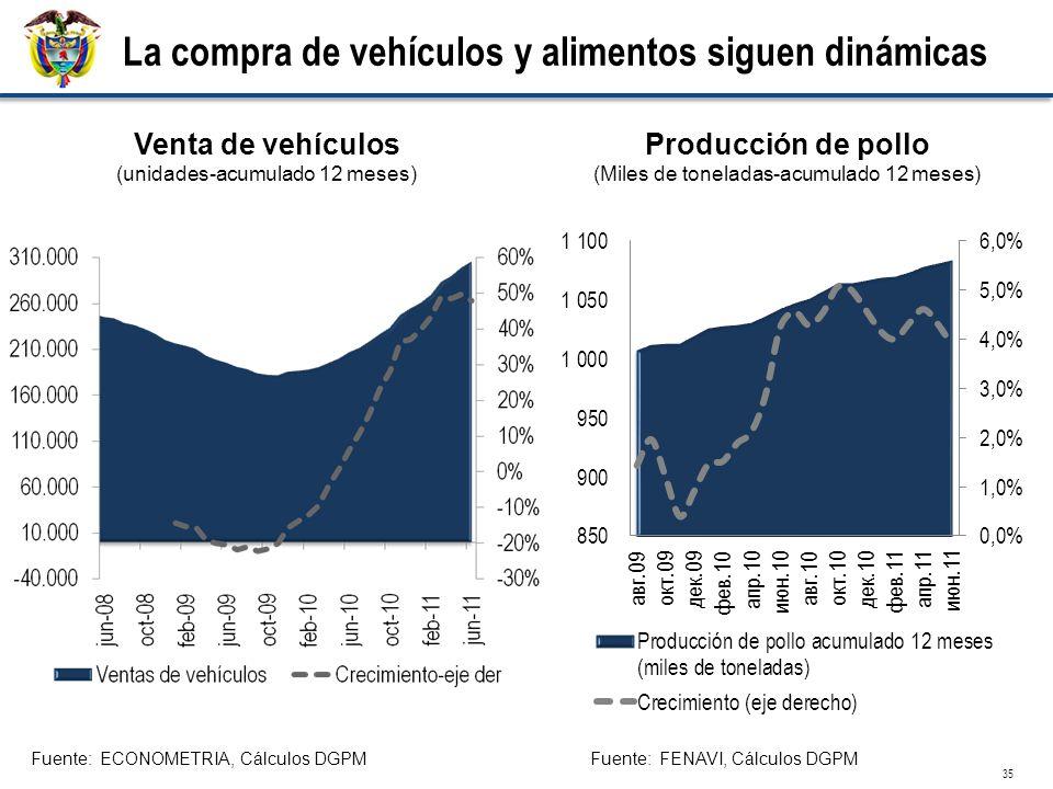 Fuente: ECONOMETRIA, Cálculos DGPM Venta de vehículos (unidades-acumulado 12 meses) 35 La compra de vehículos y alimentos siguen dinámicas Producción
