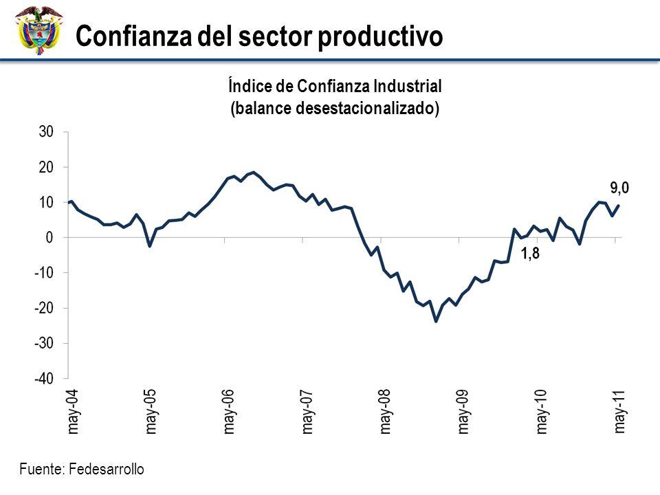 Confianza del sector productivo Fuente: Fedesarrollo Índice de Confianza Industrial (balance desestacionalizado)