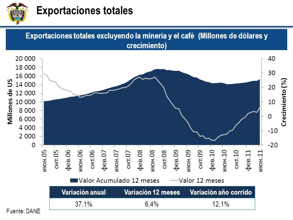 Exportaciones totales Variación anualVariación 12 mesesVariación año corrido 37,1%6,4%12,1% Exportaciones totales excluyendo la minería y el café (Millones de dólares y crecimiento) Fuente: DANE