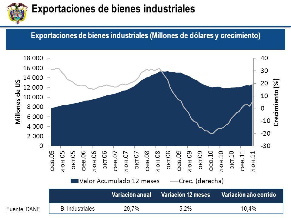 Exportaciones de bienes industriales Variación anualVariación 12 mesesVariación año corrido B. Industriales29,7%5,2%10,4% Fuente: DANE Exportaciones d