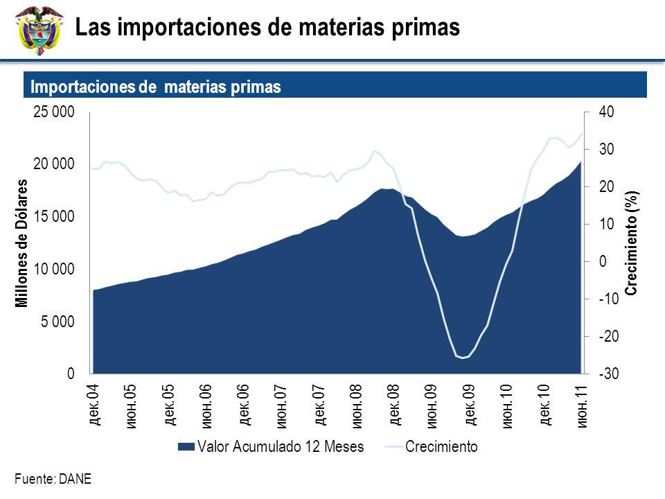 Fuente: DANE Importaciones de materias primas (Millones de US) Las importaciones de materias primas