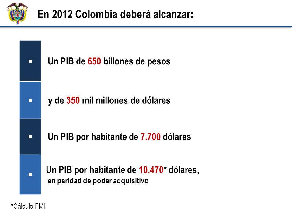 En 2012 Colombia deberá alcanzar: Un PIB de 650 billones de pesos y de 350 mil millones de dólares Un PIB por habitante de 7.700 dólares Un PIB por habitante de 10.470* dólares, en paridad de poder adquisitivo *Cálculo FMI