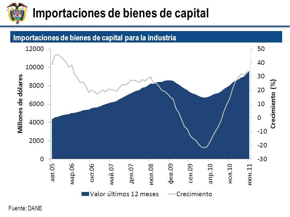 Fuente: DANE Importaciones de bienes de capital para la industria (Millones de US) Importaciones de bienes de capital