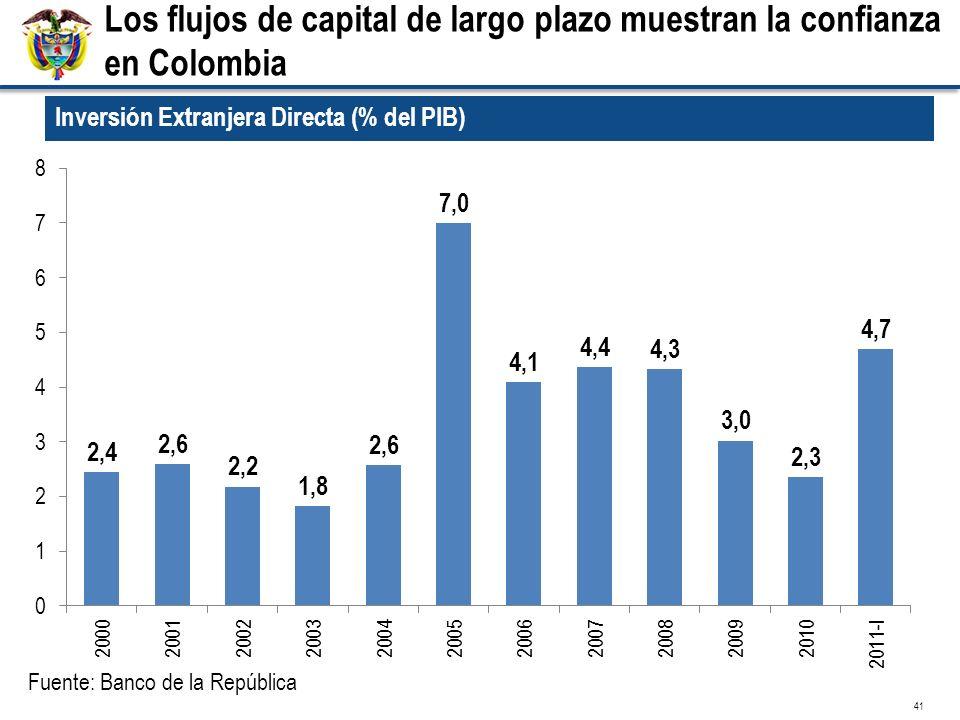 41 Inversión Extranjera Directa (% del PIB) Fuente: Banco de la República Los flujos de capital de largo plazo muestran la confianza en Colombia